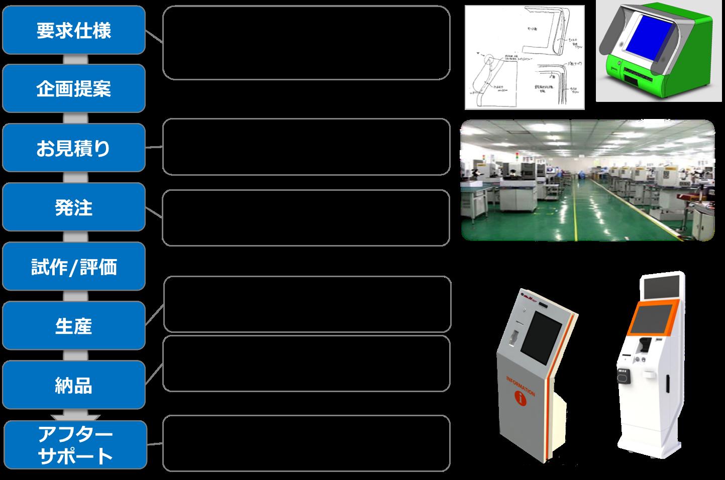 KIOSK端末・自動精算機 開発の流れ